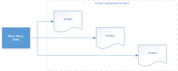 Screen in the system